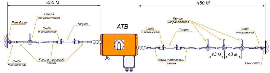 Крепёжные аксессуары к аварийно-тросовому выключателю
