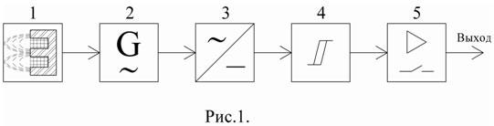 Структурная схема индуктивных датчиков перемещения
