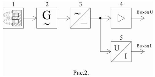 датчики имеют структуру (см. Рис.2), состоящую