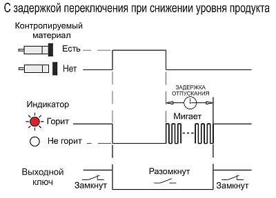 диаграмма работы датчика CSN E41P5-024-10-L