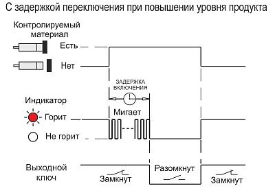 диаграмма работы датчика CSN E41P5-025-10-L