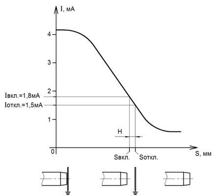 Зависимость тока потребления (Iвых.) емкостного датчика NAMUR от расстояния между чувствительной поверхностью датчика и объектом контроля
