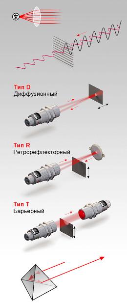 Оптические бесконтактные выключатели