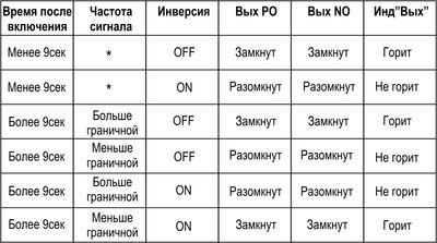 Таблица индикации